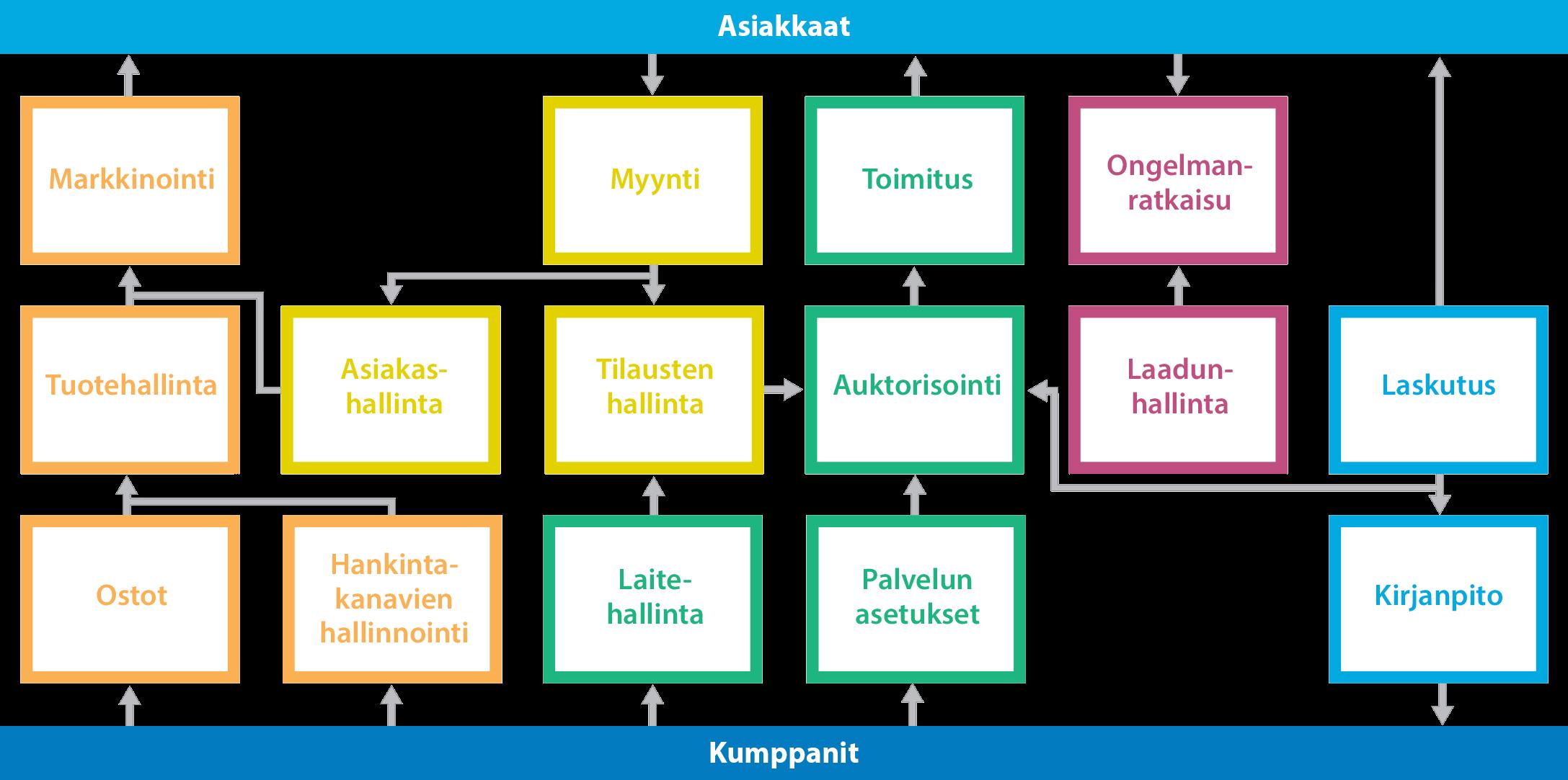 Vision moduulit